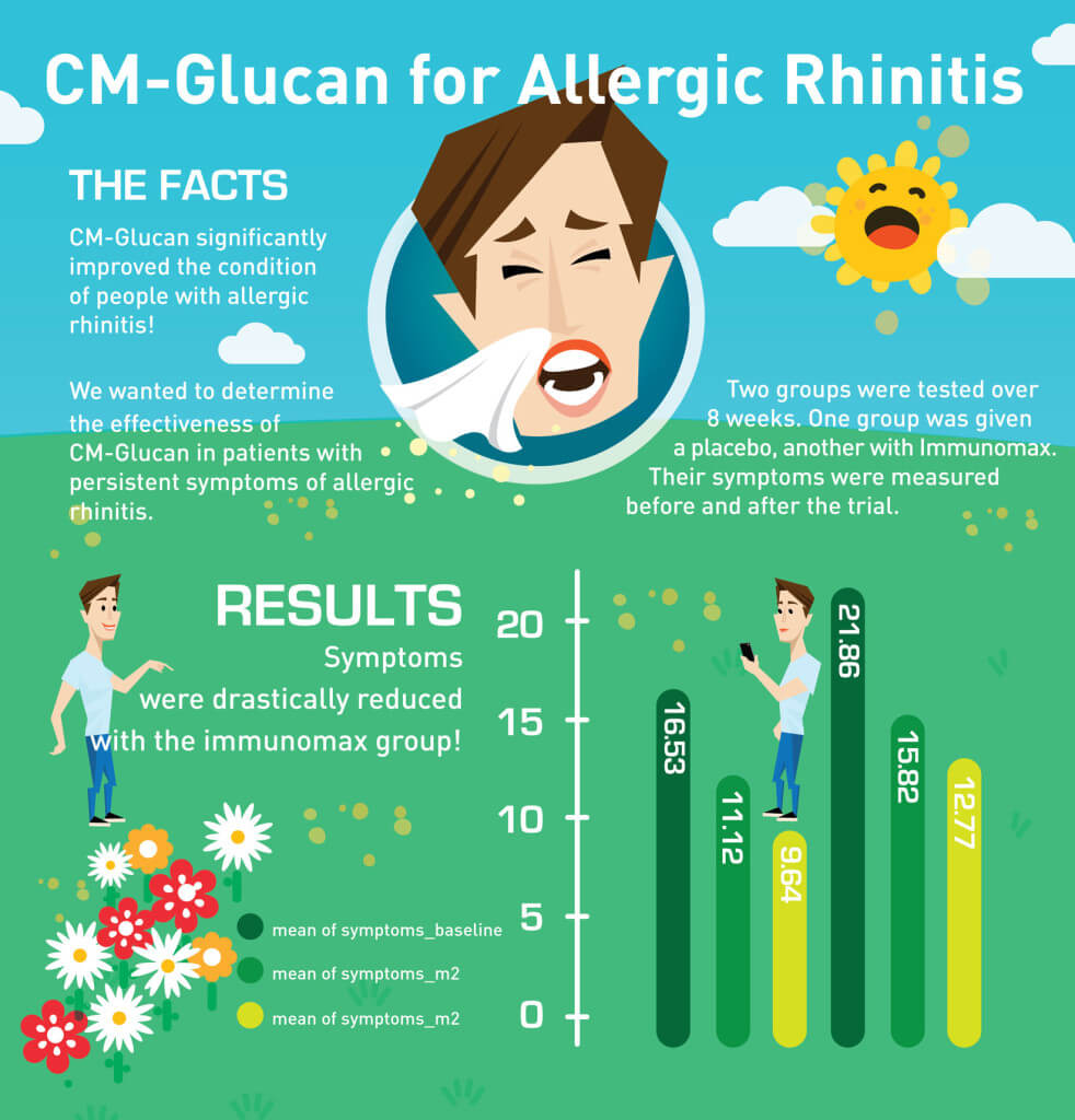 CM-glucan for Allergic Rhinitis: The facts